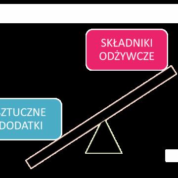 Dlaczego Polskie dzieci tyją w Europie najszybciej?